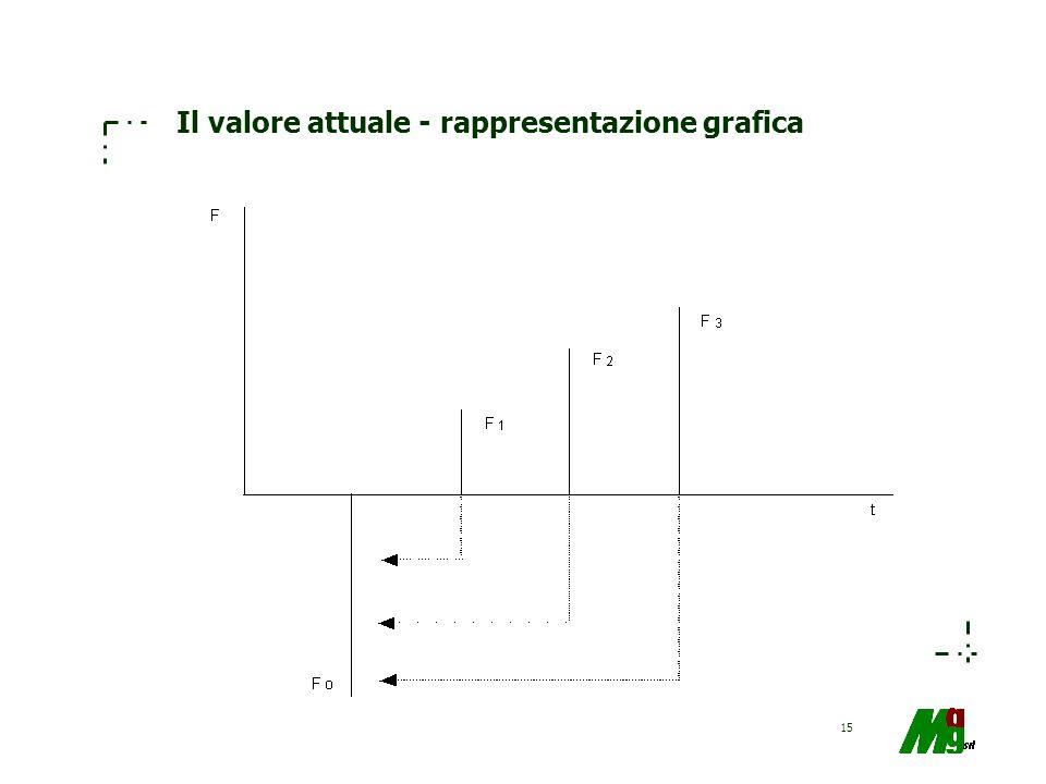 Il valore attuale - rappresentazione grafica