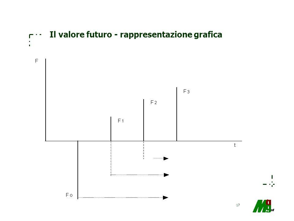 Il valore futuro - rappresentazione grafica