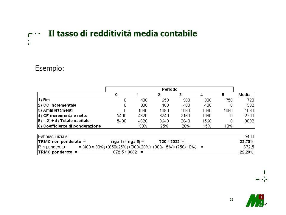 Il tasso di redditività media contabile