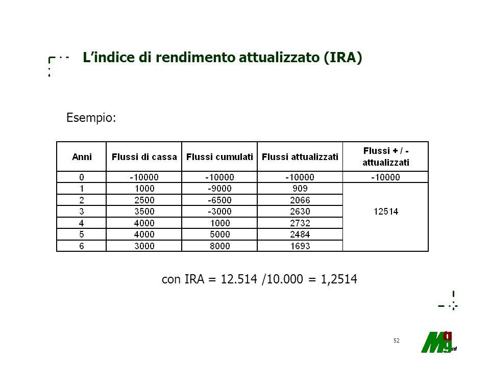 L'indice di rendimento attualizzato (IRA)