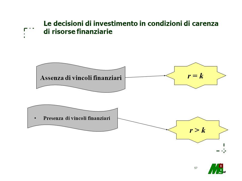 Assenza di vincoli finanziari Presenza di vincoli finanziari