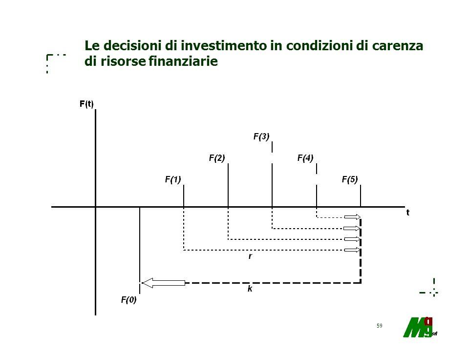 Le decisioni di investimento in condizioni di carenza di risorse finanziarie