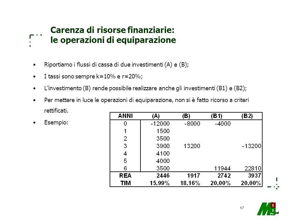 Carenza di risorse finanziarie: le operazioni di equiparazione