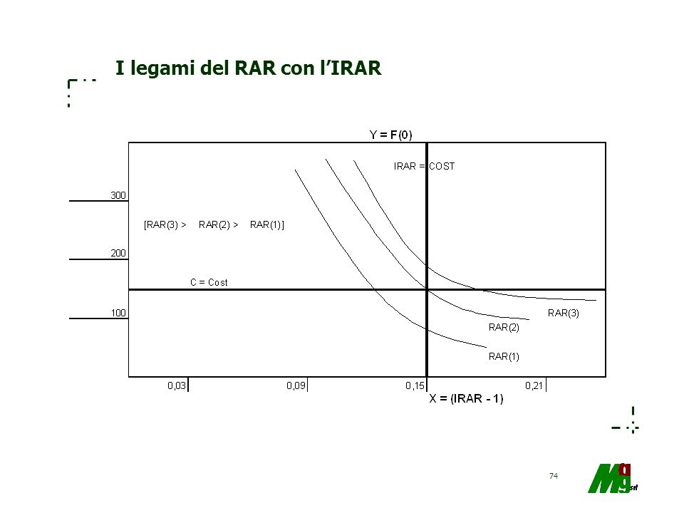 I legami del RAR con l'IRAR