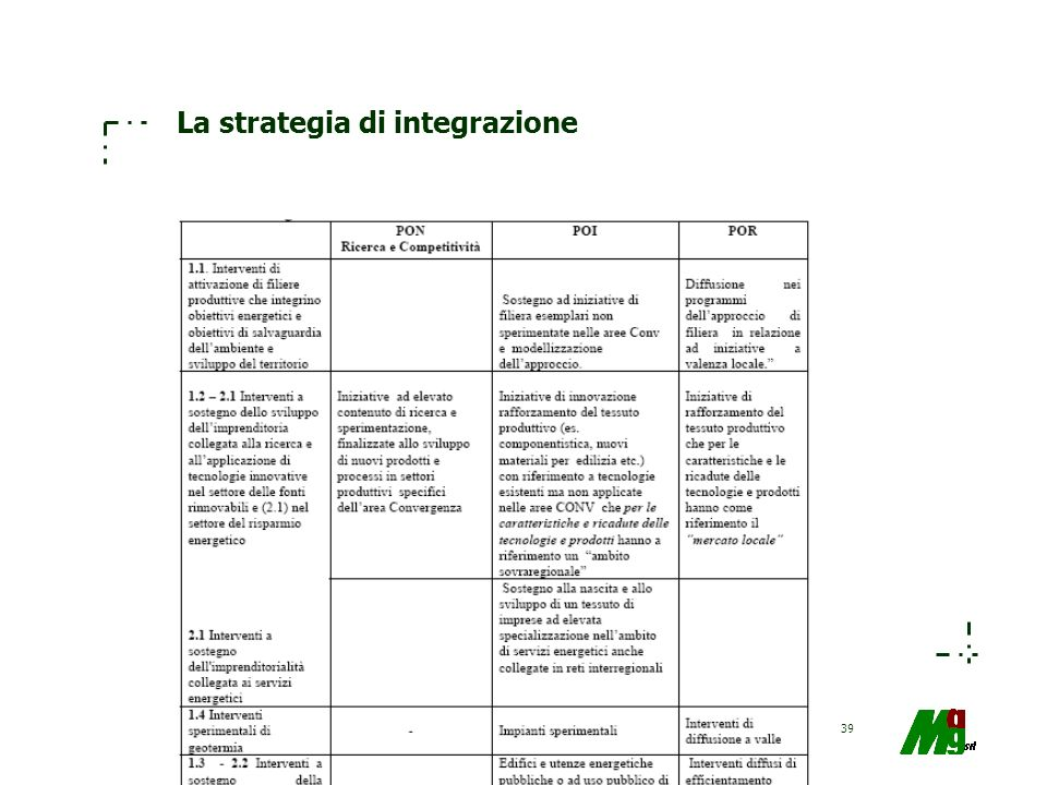 La strategia di integrazione