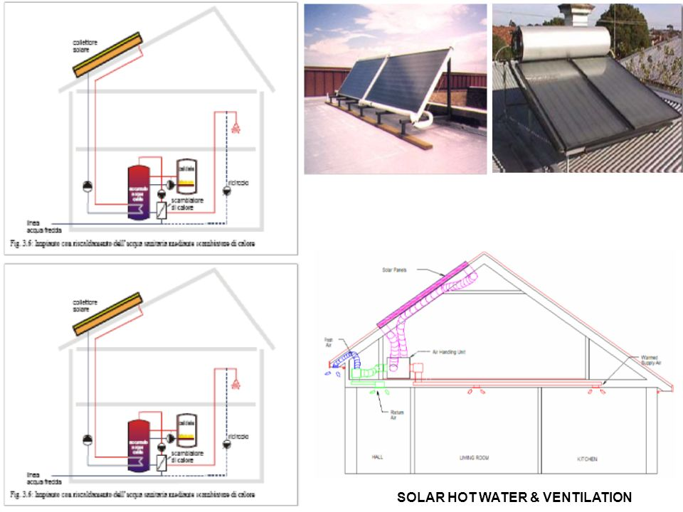 SOLAR HOT WATER & VENTILATION