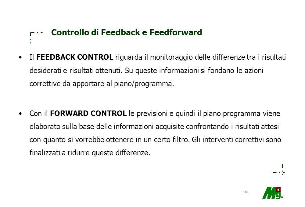Controllo di Feedback e Feedforward