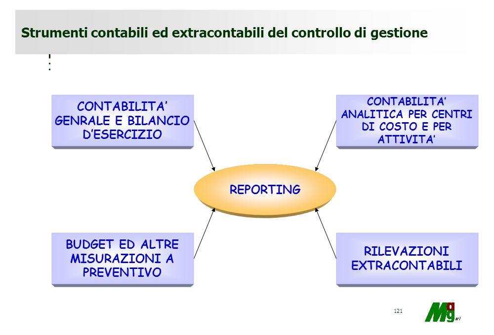 Strumenti contabili ed extracontabili del controllo di gestione
