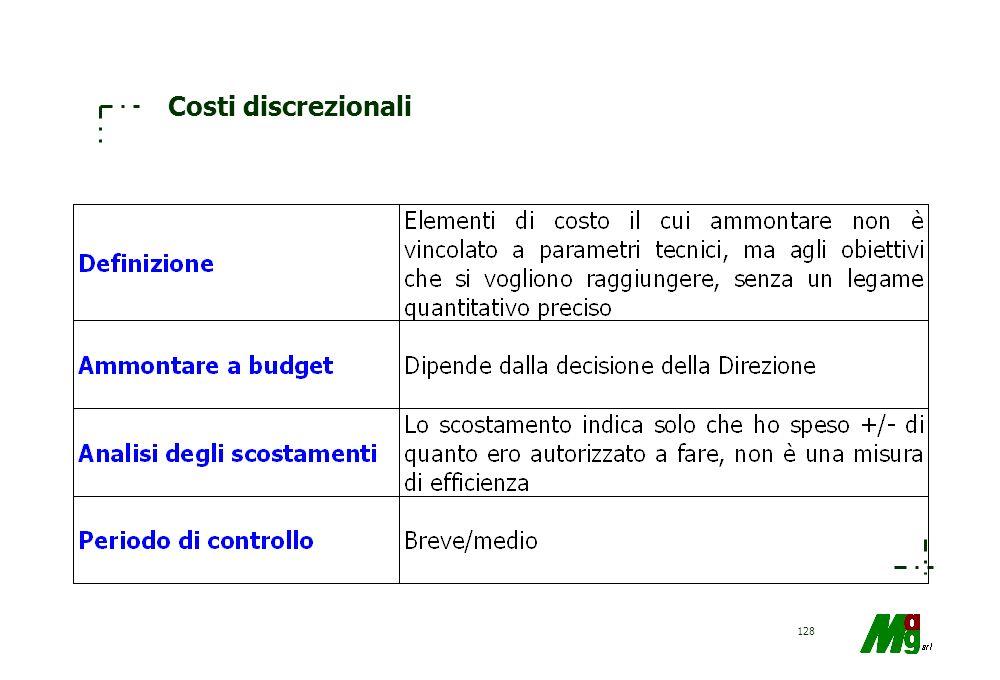 Costi discrezionali