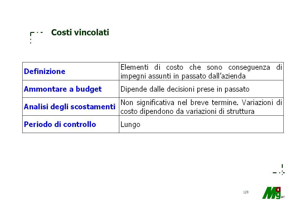 Costi vincolati