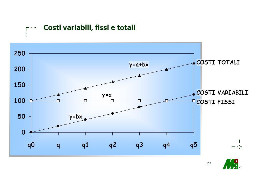 Costi variabili, fissi e totali