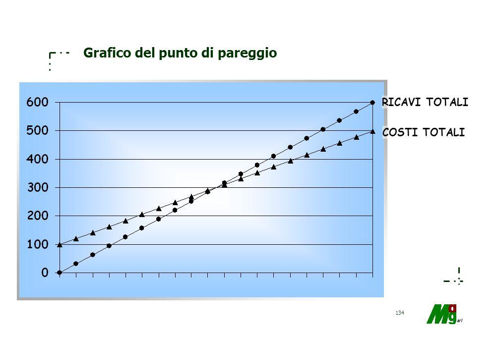 Grafico del punto di pareggio