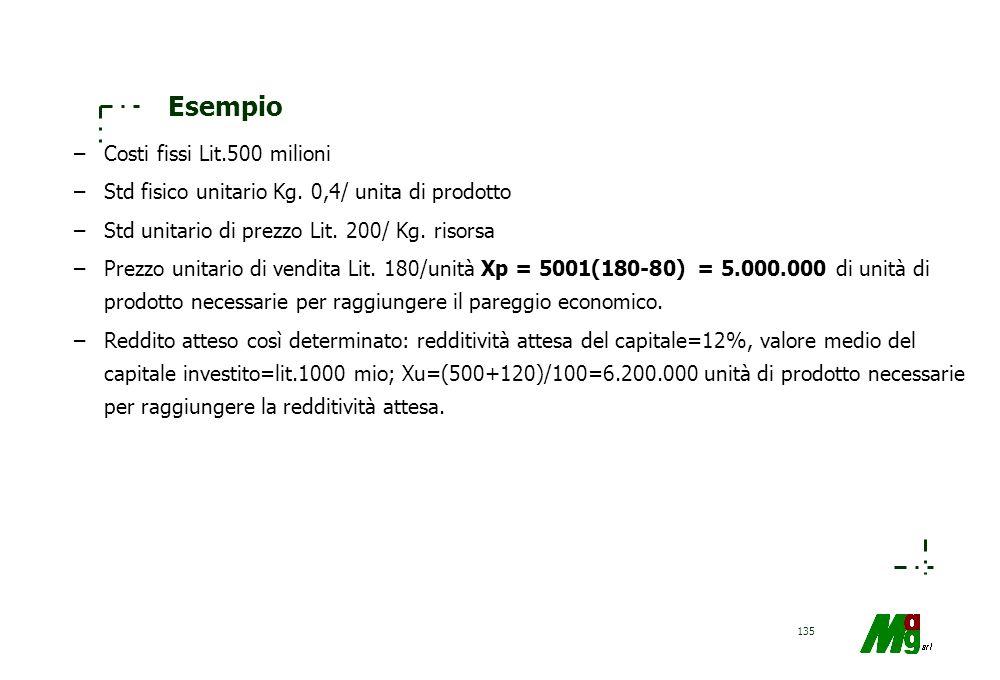 Esempio Costi fissi Lit.500 milioni