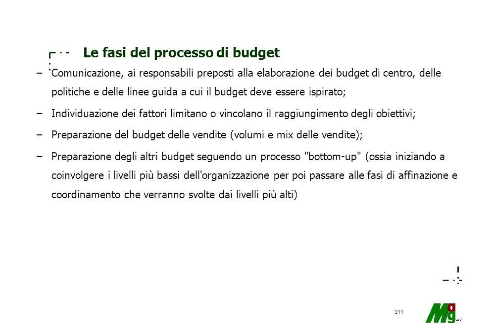 Le fasi del processo di budget