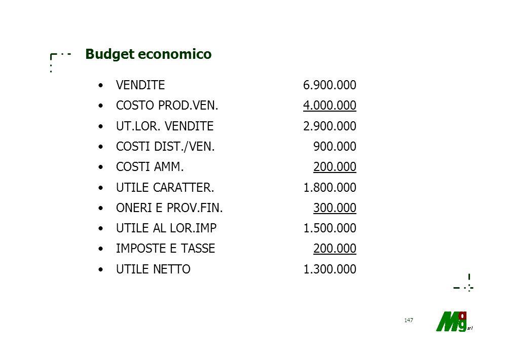 Budget economico VENDITE 6.900.000 COSTO PROD.VEN. 4.000.000