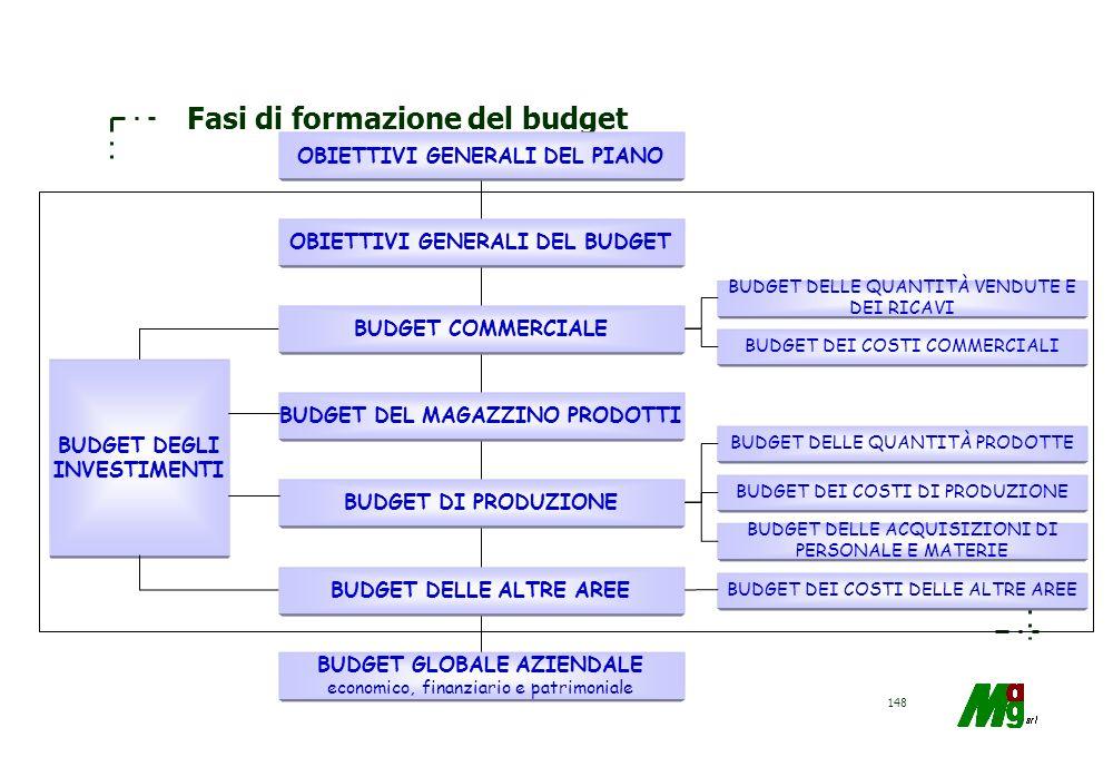 Fasi di formazione del budget