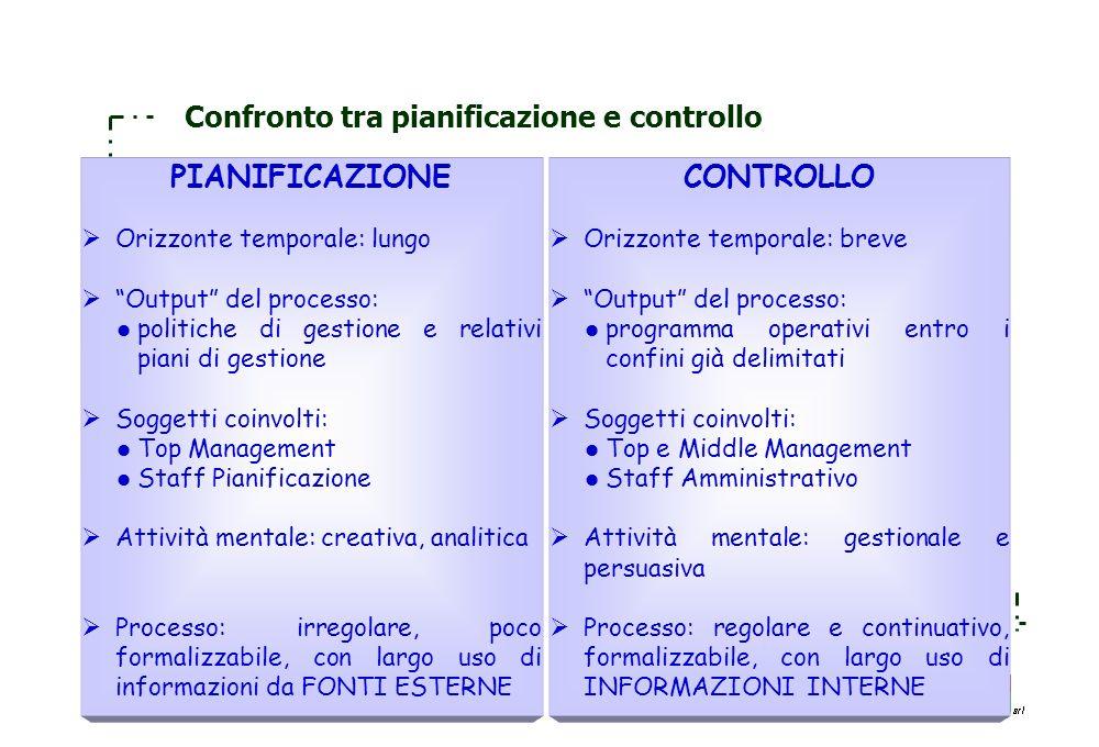 Confronto tra pianificazione e controllo