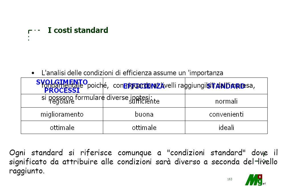 I costi standard