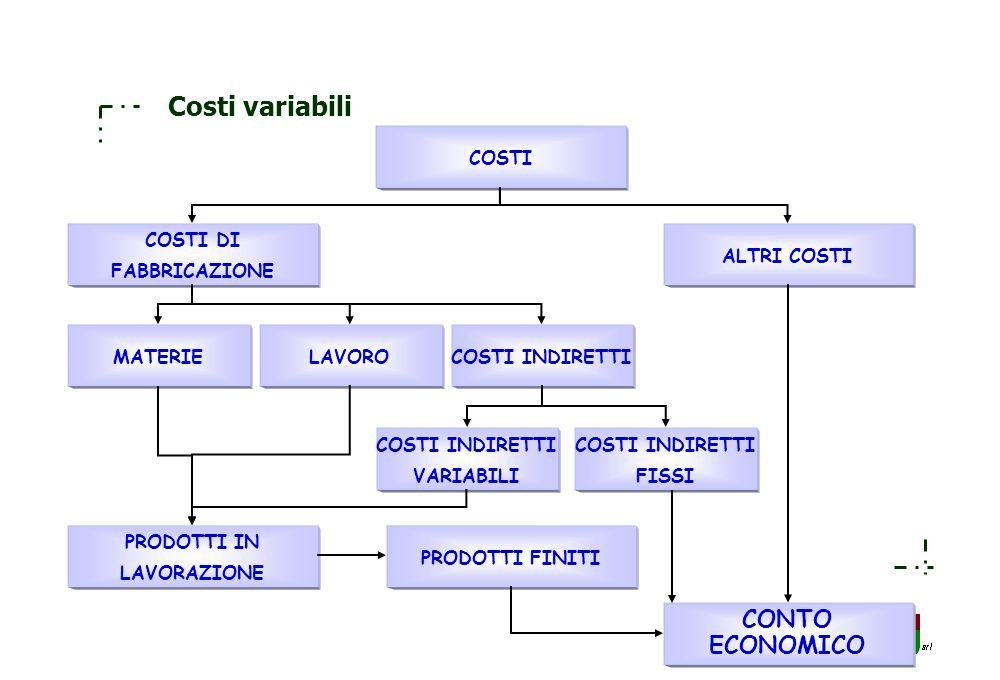 Costi variabili CONTO ECONOMICO COSTI COSTI DI FABBRICAZIONE