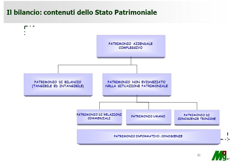 Il bilancio: contenuti dello Stato Patrimoniale