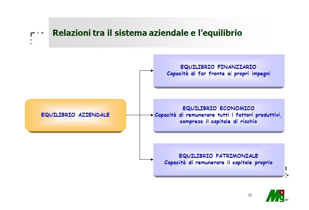 Relazioni tra il sistema aziendale e l'equilibrio
