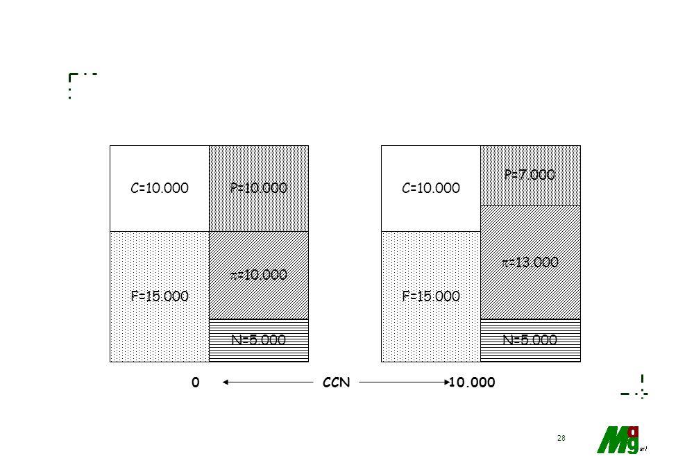 C=10.000 P=10.000 C=10.000 P=7.000 =13.000 F=15.000 =10.000 F=15.000 N=5.000 N=5.000 CCN 10.000