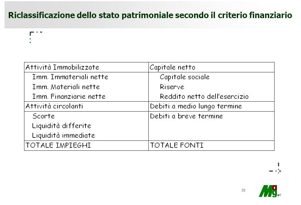 Riclassificazione dello stato patrimoniale secondo il criterio finanziario