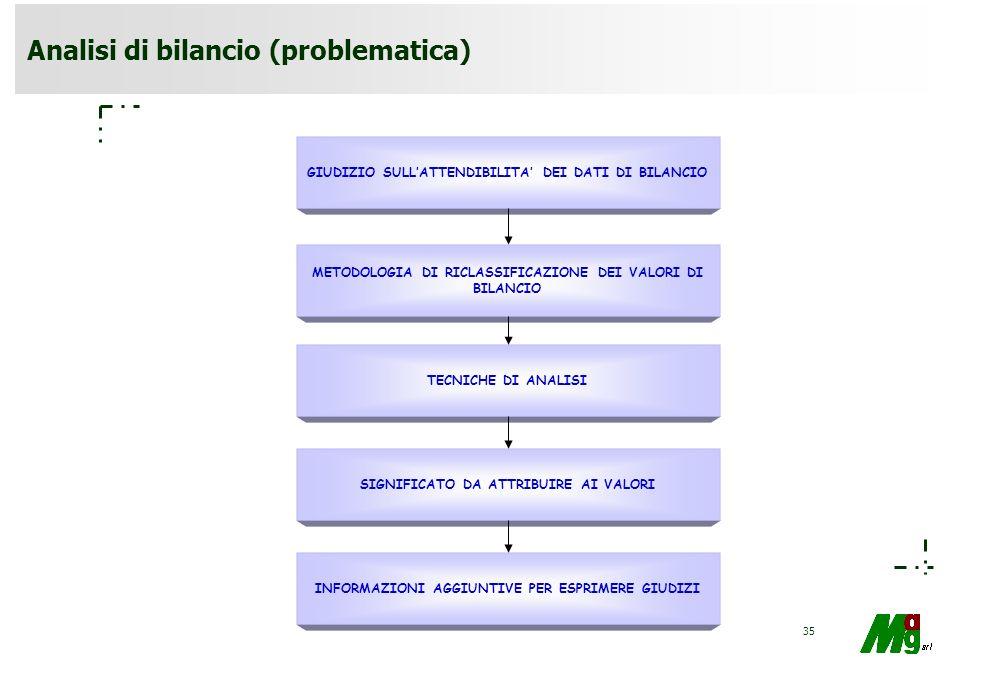 Analisi di bilancio (problematica)