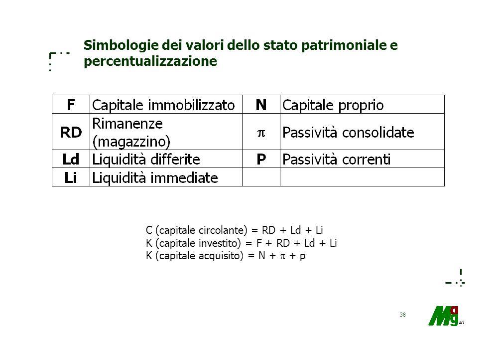 Simbologie dei valori dello stato patrimoniale e percentualizzazione