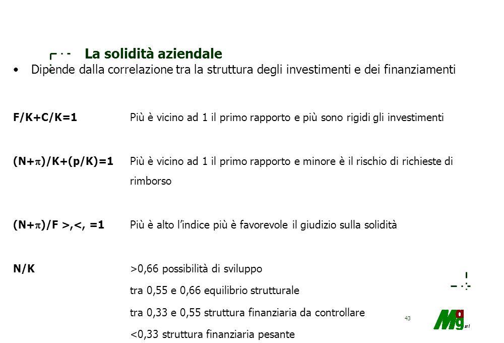 La solidità aziendale Dipende dalla correlazione tra la struttura degli investimenti e dei finanziamenti.