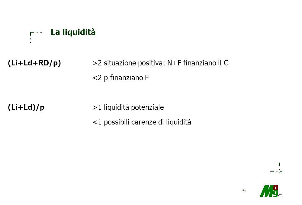 La liquidità (Li+Ld+RD/p) >2 situazione positiva: N+F finanziano il C. <2 p finanziano F. (Li+Ld)/p >1 liquidità potenziale.