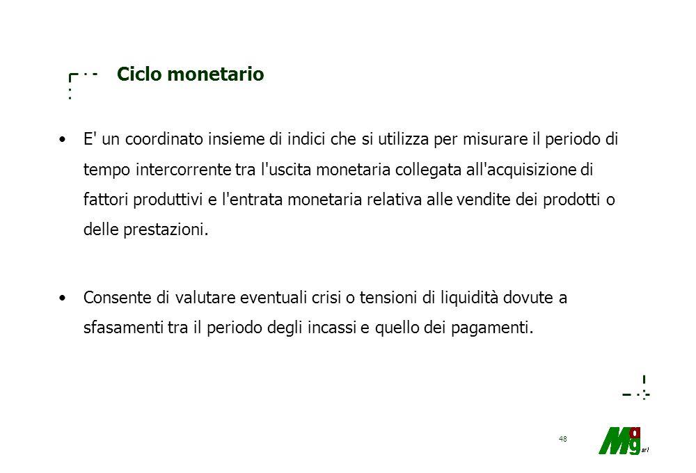 Ciclo monetario