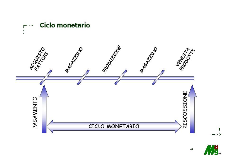 Ciclo monetario RISCOSSIONE PAGAMENTO CICLO MONETARIO VENDITA PRODOTTI