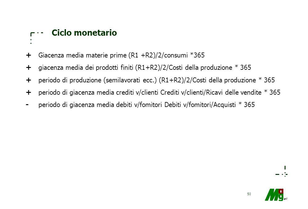 Ciclo monetario + Giacenza media materie prime (R1 +R2)/2/consumi *365