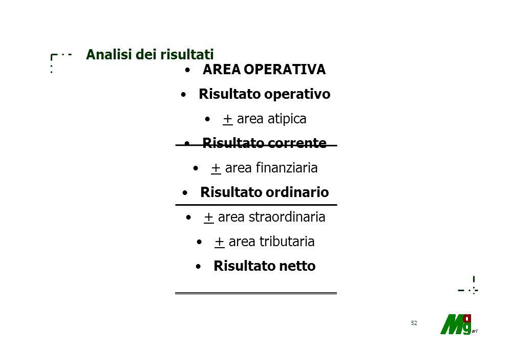 Analisi dei risultati AREA OPERATIVA. Risultato operativo. + area atipica. Risultato corrente. + area finanziaria.
