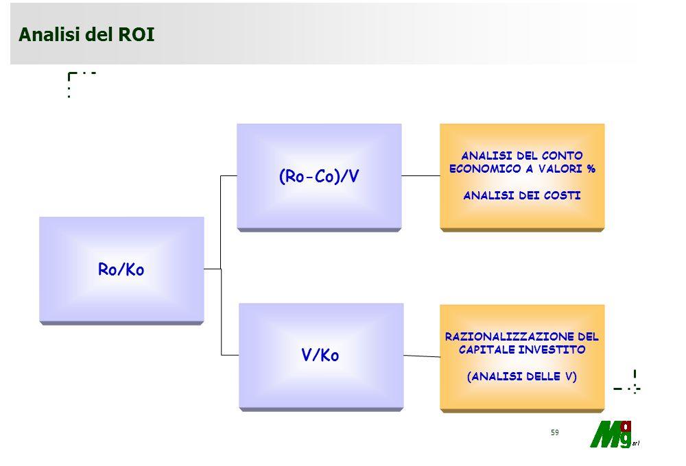 Analisi del ROI (Ro-Co)/V Ro/Ko V/Ko