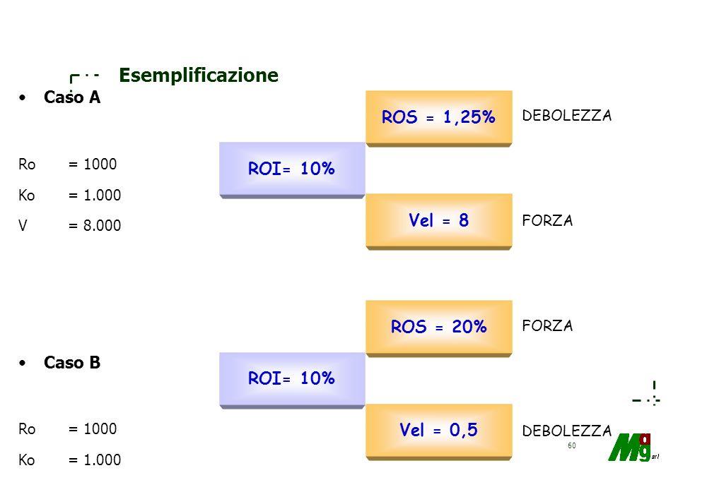 Esemplificazione Caso A ROS = 1,25% ROI= 10% Vel = 8 Caso B ROS = 20%