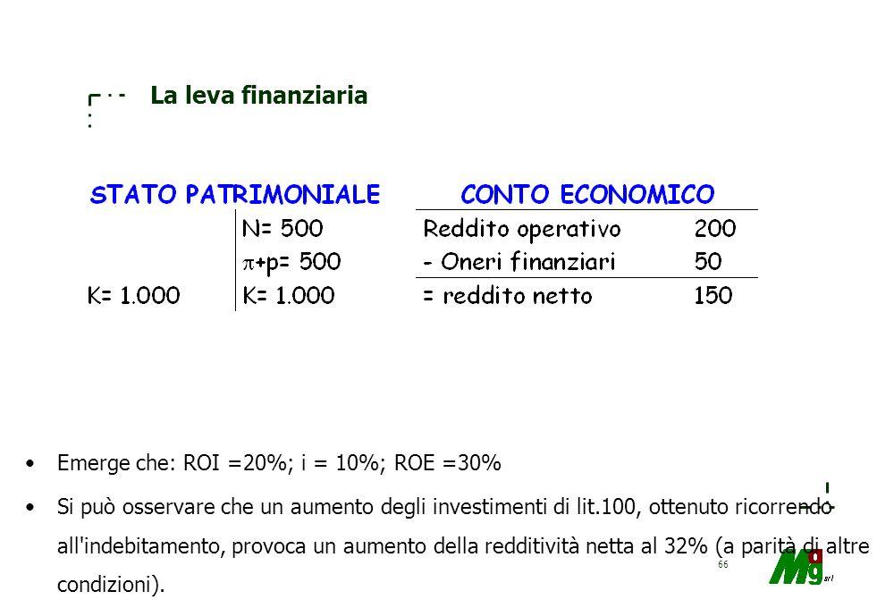 La leva finanziaria Emerge che: ROI =20%; i = 10%; ROE =30%