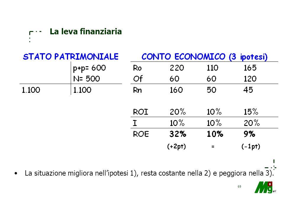 La leva finanziaria (+2pt) = (-1pt) La situazione migliora nell'ipotesi 1), resta costante nella 2) e peggiora nella 3).