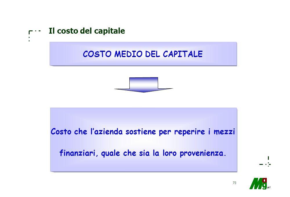 COSTO MEDIO DEL CAPITALE