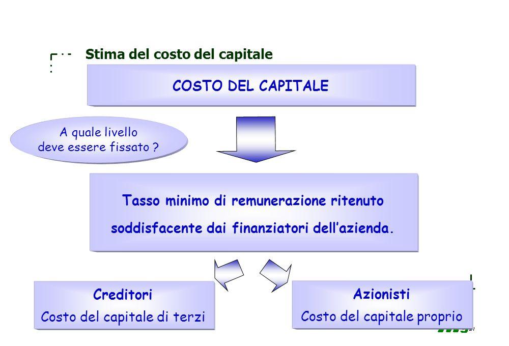 Stima del costo del capitale
