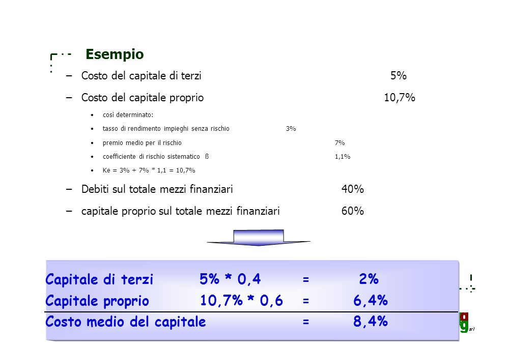 Costo medio del capitale = 8,4%