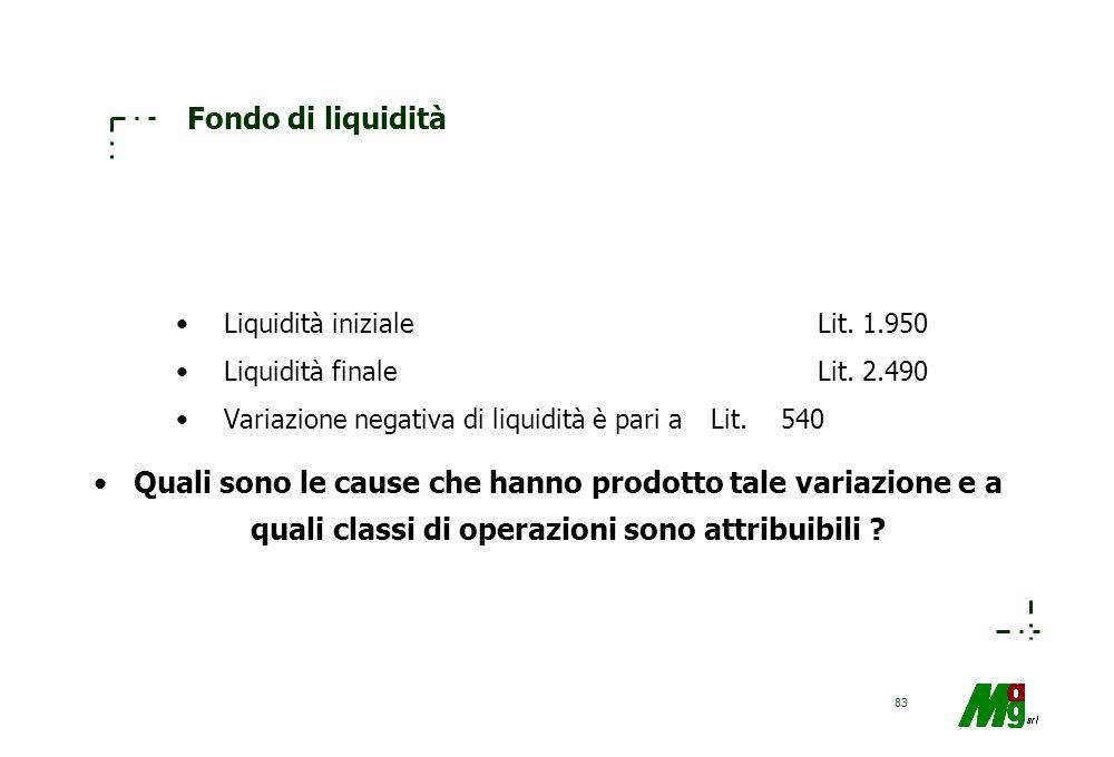 Fondo di liquidità Liquidità iniziale Lit. 1.950. Liquidità finale Lit. 2.490. Variazione negativa di liquidità è pari a Lit. 540.