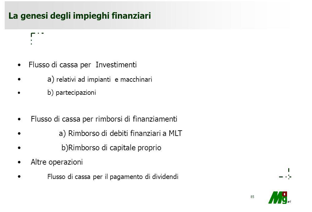 La genesi degli impieghi finanziari