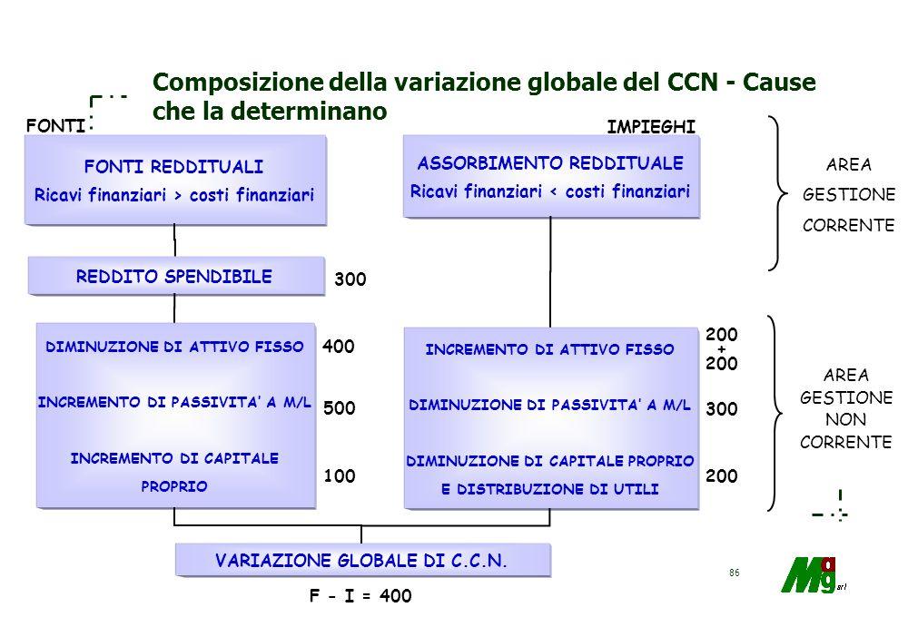 Composizione della variazione globale del CCN - Cause che la determinano