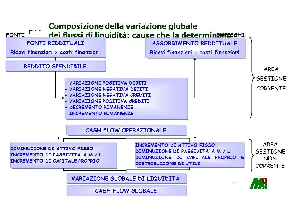 Composizione della variazione globale dei flussi di liquidità: cause che la determinano
