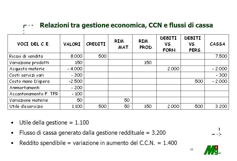 Relazioni tra gestione economica, CCN e flussi di cassa