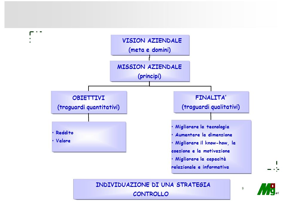 (traguardi quantitativi) FINALITA' (traguardi qualitativi)