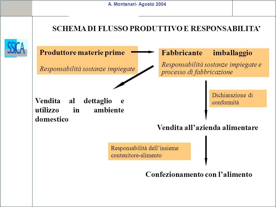 SCHEMA DI FLUSSO PRODUTTIVO E RESPONSABILITA'