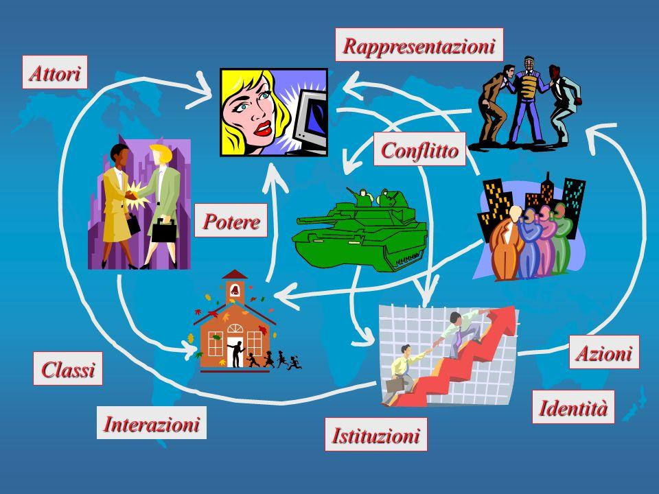 Rappresentazioni Attori Conflitto Potere Azioni Classi Identità Interazioni Istituzioni